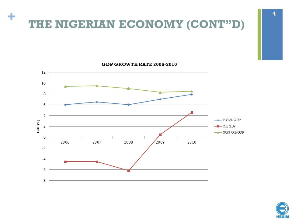 THE NIGERIAN ECONOMY (CONT D)