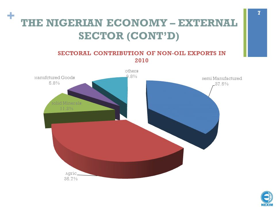 THE NIGERIAN ECONOMY – EXTERNAL SECTOR (CONT'D)