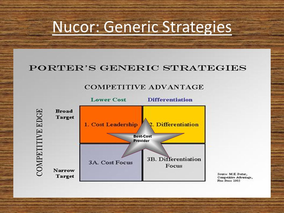 study on nucor corp Case study on nucor corp case 2: nucor corporation: competing against low-cost steel imports the company, nucor corporation,.