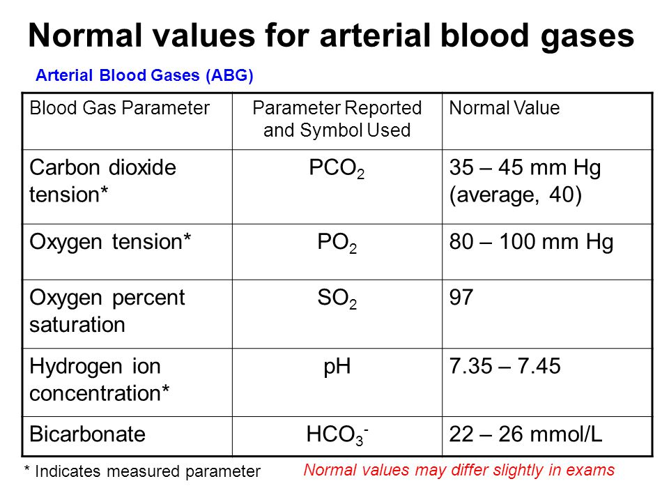 Normal values for arterial blood gases