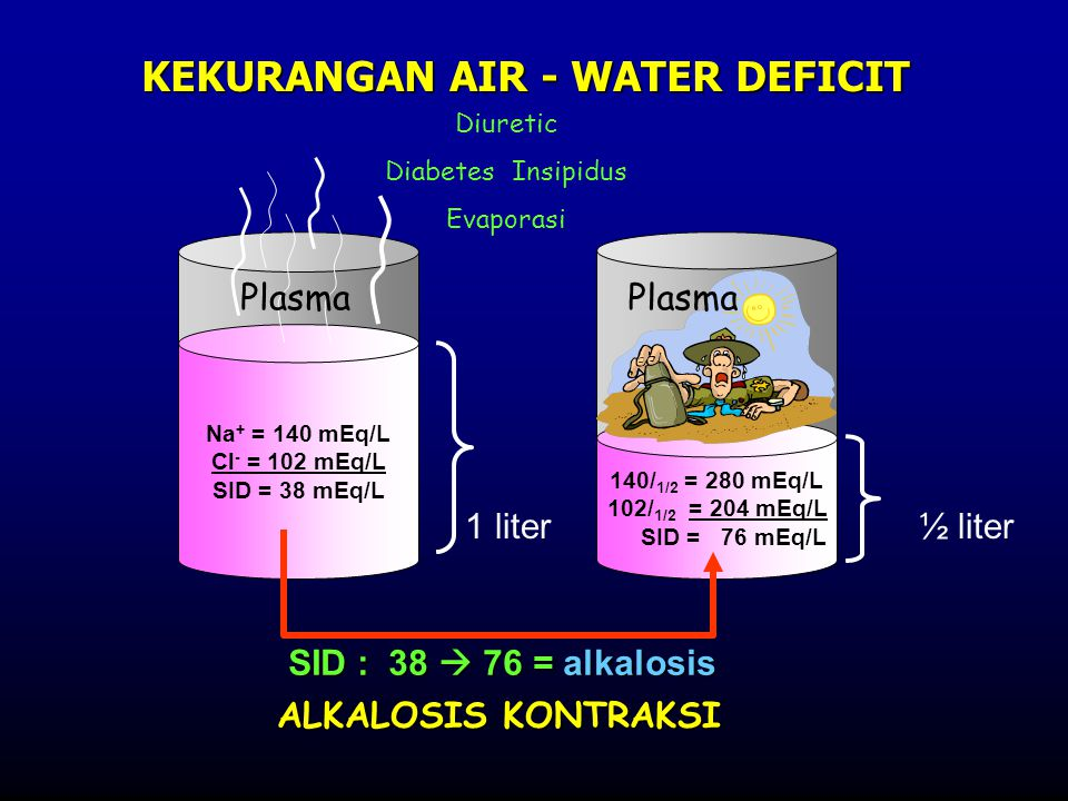 KEKURANGAN AIR - WATER DEFICIT