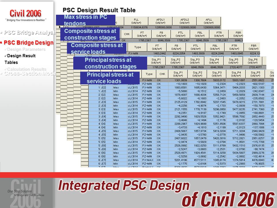 PSC Design Result Table