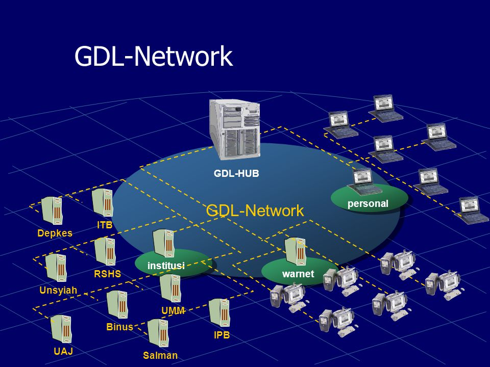 GDL-Network GDL-Network institusi warnet personal GDL-HUB ITB Depkes