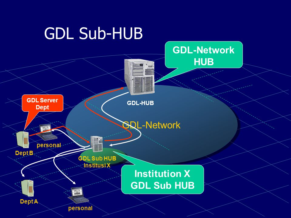 GDL Sub-HUB GDL-Network HUB GDL-Network Institution X GDL Sub HUB