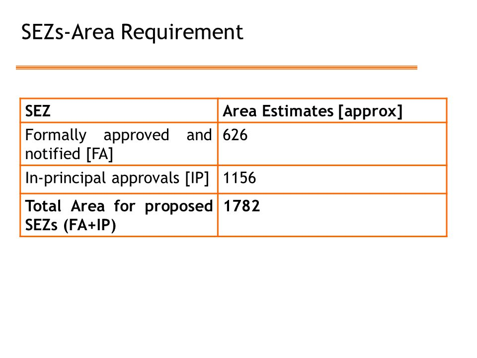 SEZs-Area Requirement