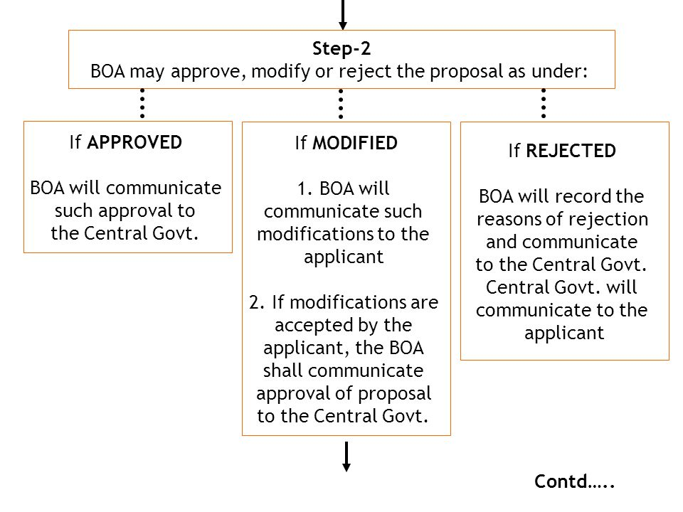 BOA may approve, modify or reject the proposal as under: