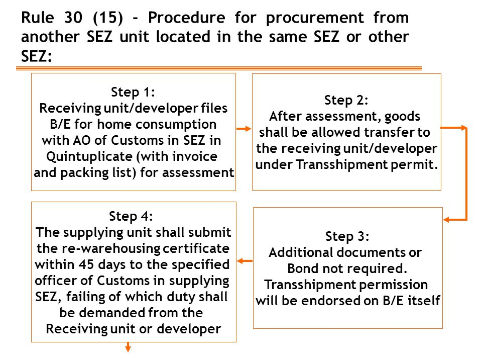 Rule 30 (15) - Procedure for procurement from another SEZ unit located in the same SEZ or other SEZ: