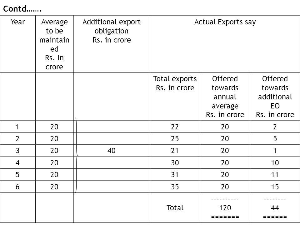 Contd……. Year Average to be maintained Rs. In crore