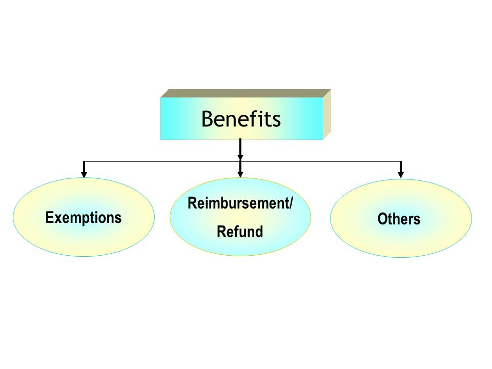 Benefits Exemptions Reimbursement/ Refund Others