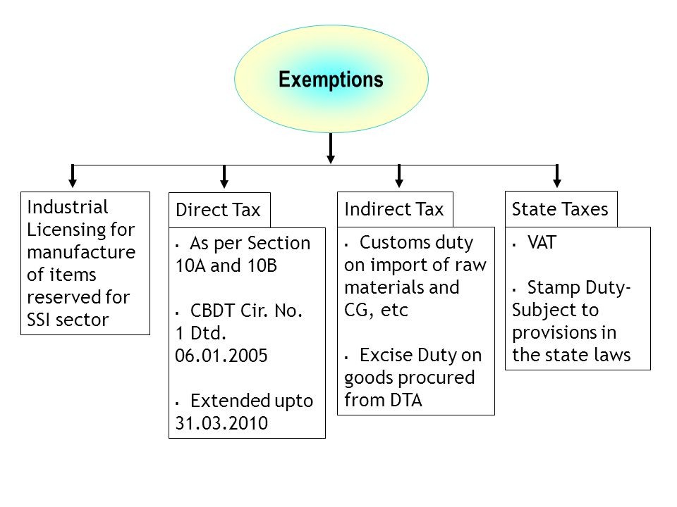 Exemptions Industrial Licensing for manufacture of items reserved for SSI sector. Direct Tax. Indirect Tax.