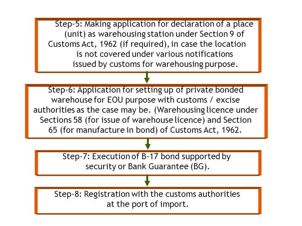 Step-5: Making application for declaration of a place
