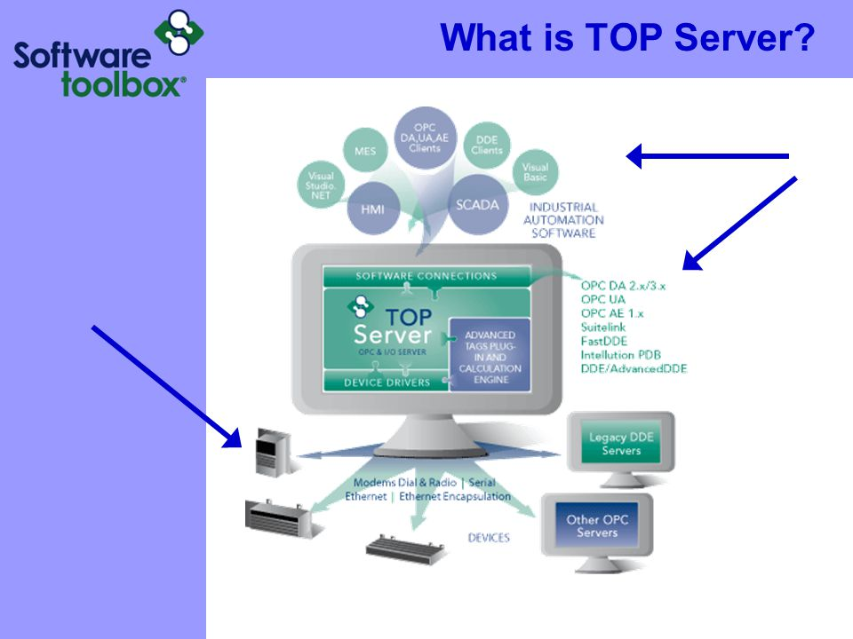 What is TOP Server