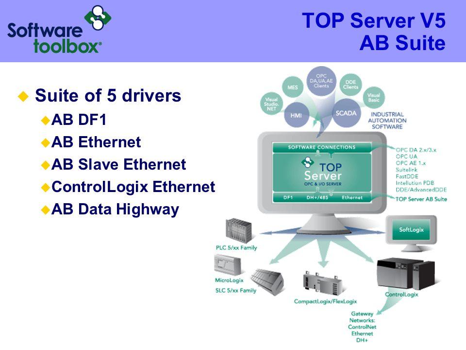 TOP Server V5 AB Suite Suite of 5 drivers AB DF1 AB Ethernet