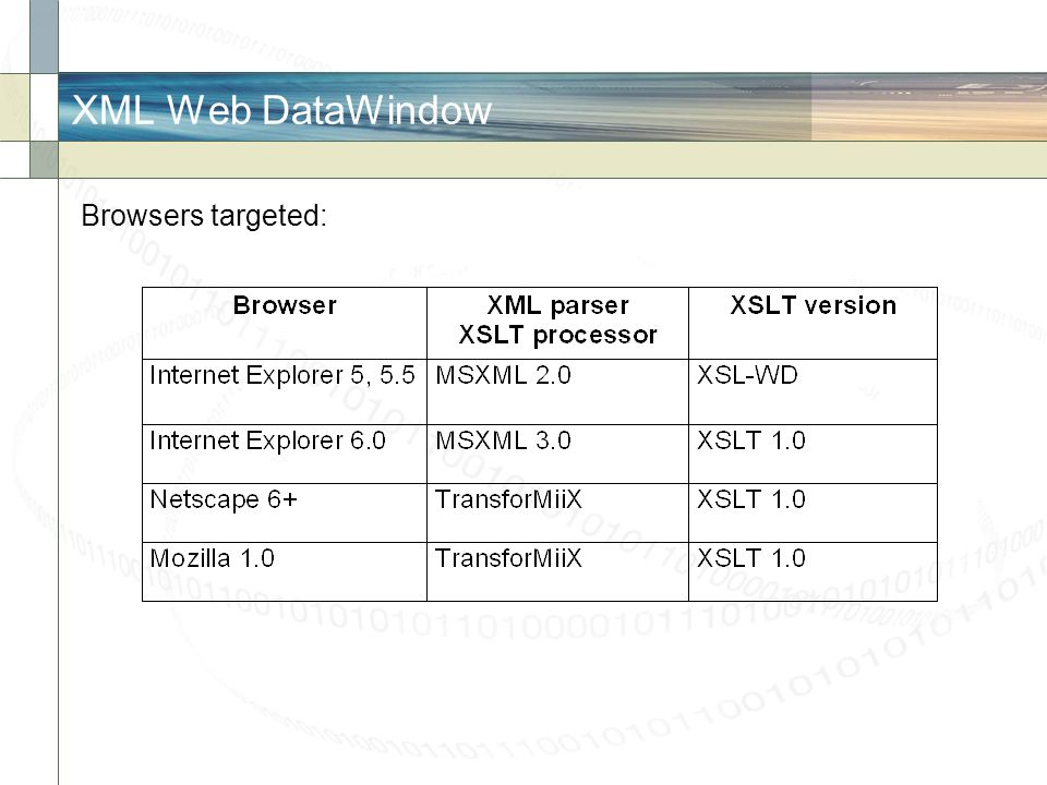 XML Web DataWindow Browsers targeted: