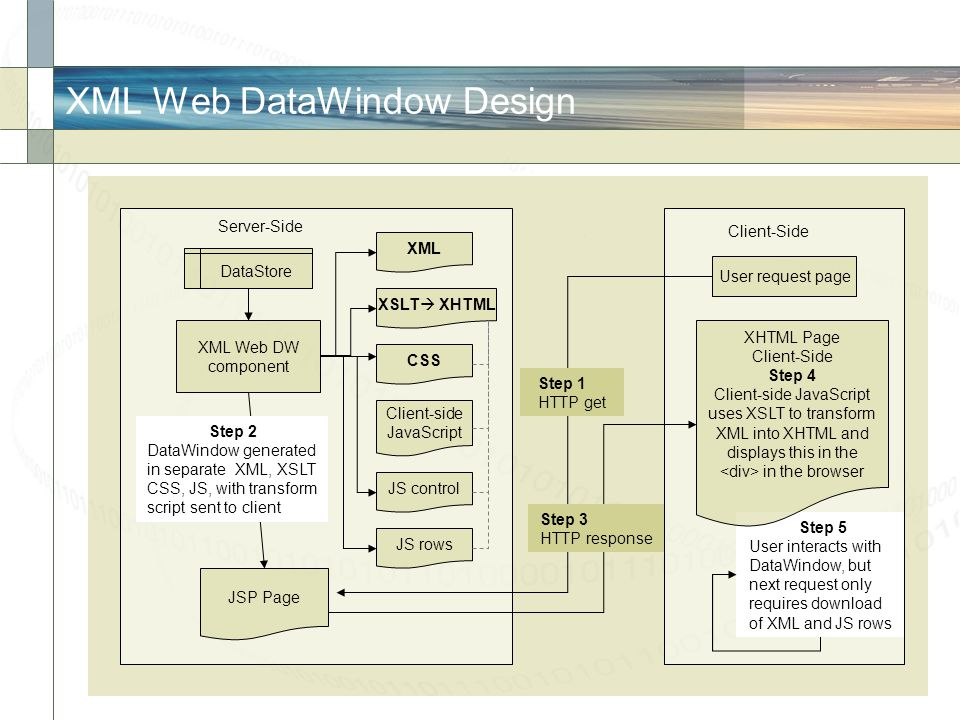 XML Web DataWindow Design