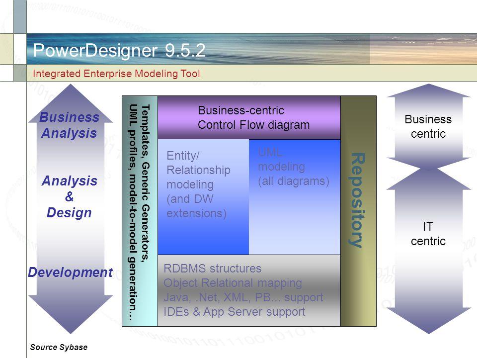 PowerDesigner 9.5.2 Repository Business Analysis Analysis & Design