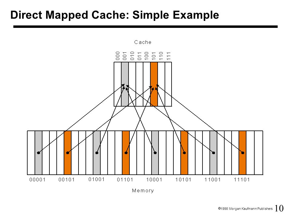 Direct Mapped Cache: Simple Example