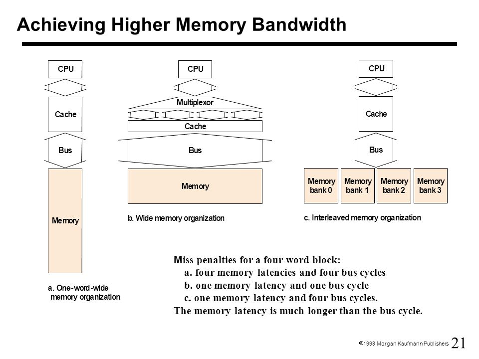 Achieving Higher Memory Bandwidth