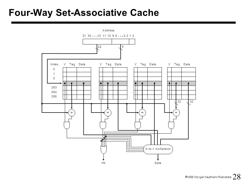 Four-Way Set-Associative Cache