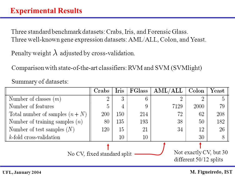 Experimental Results Three standard benchmark datasets: Crabs, Iris, and Forensic Glass.