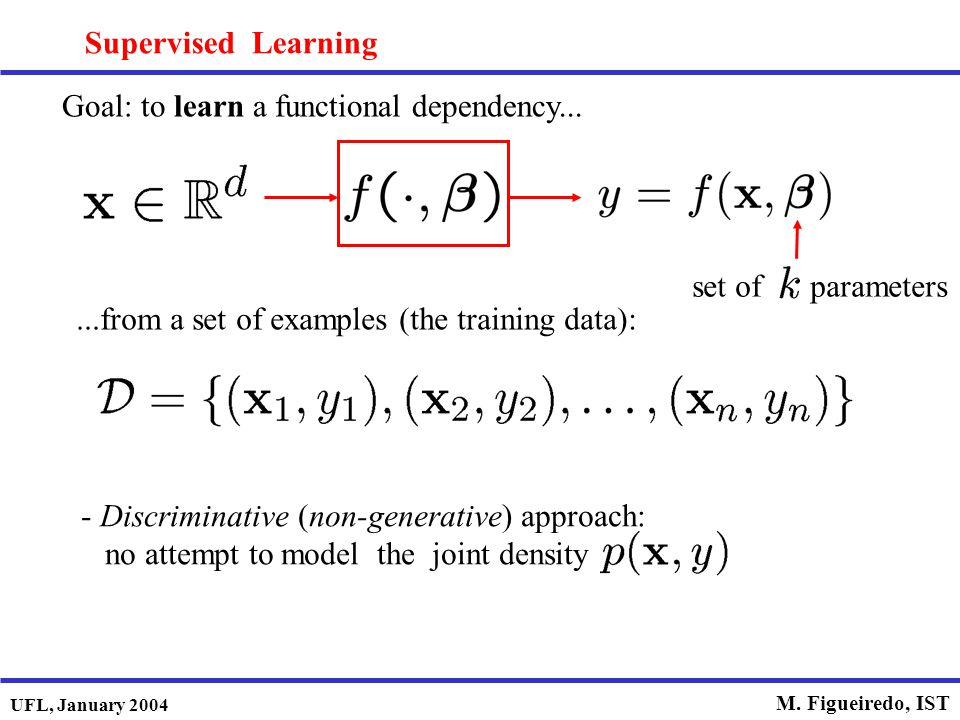 Supervised Learning Goal: to learn a functional dependency... set of parameters. ...from a set of examples (the training data):