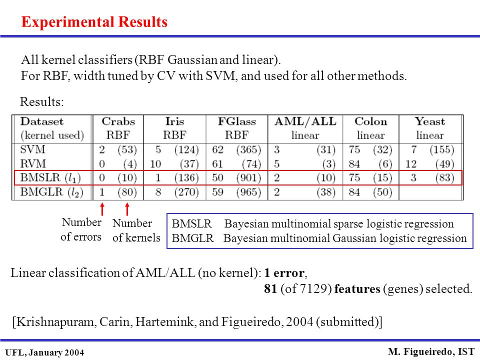 Experimental Results All kernel classifiers (RBF Gaussian and linear).