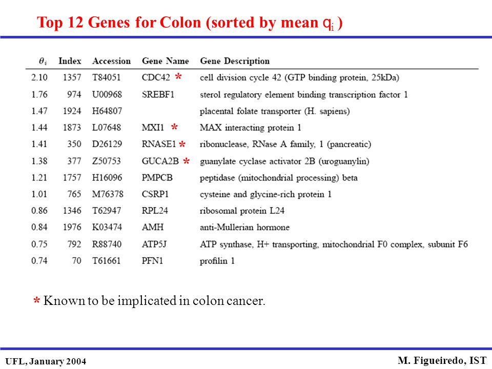Top 12 Genes for Colon (sorted by mean qi )