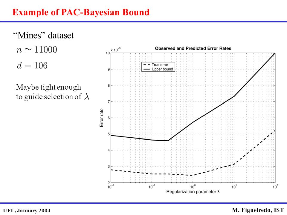 Example of PAC-Bayesian Bound