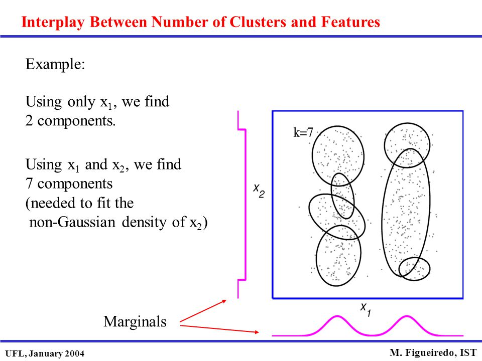 Interplay Between Number of Clusters and Features