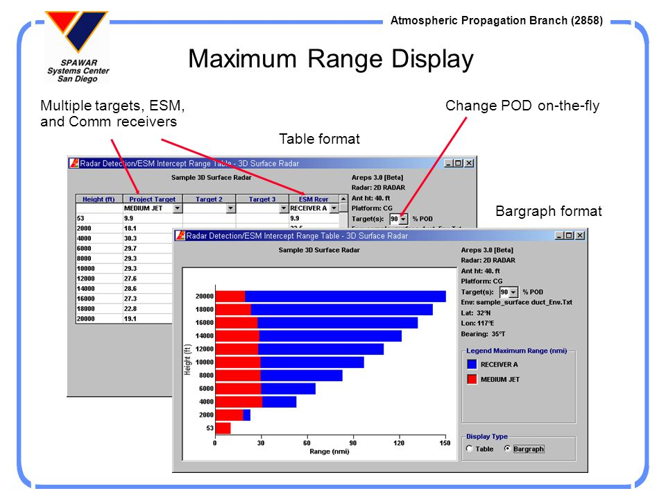 Maximum Range Display Multiple targets, ESM, and Comm receivers