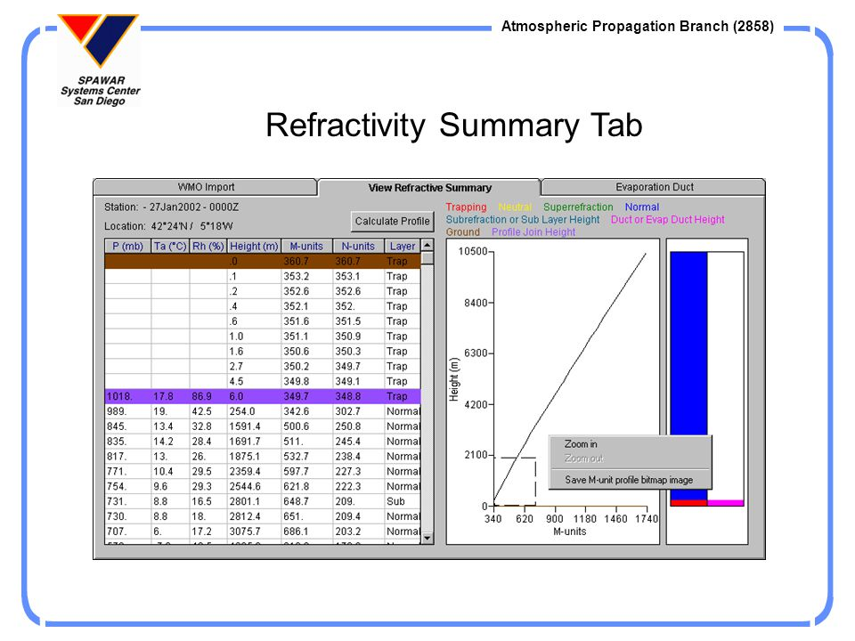 Refractivity Summary Tab