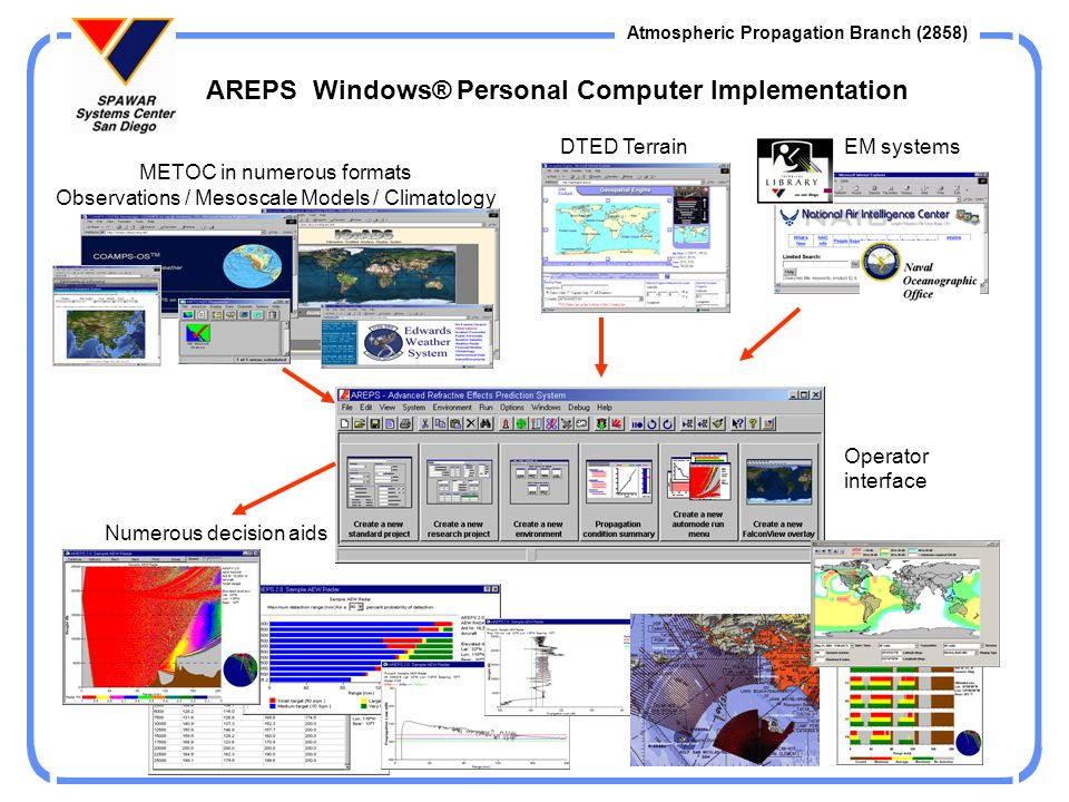 AREPS Windows® Personal Computer Implementation