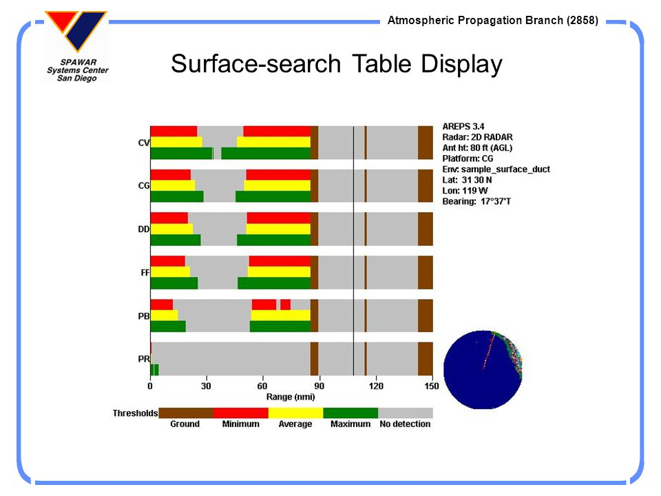Surface-search Table Display