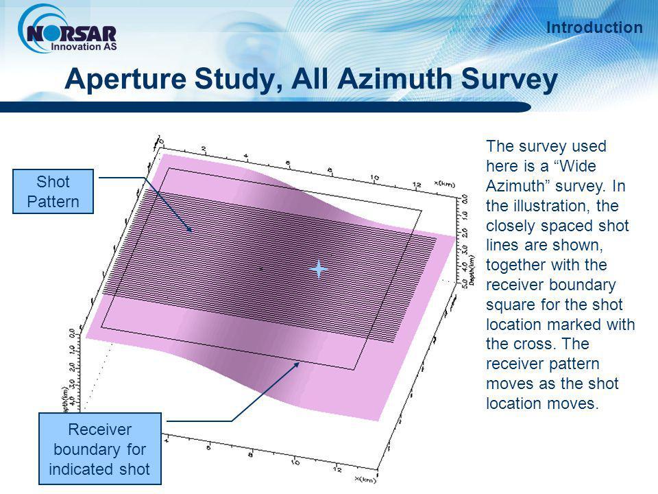 Aperture Study, All Azimuth Survey