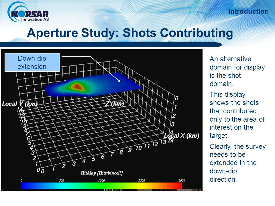 Aperture Study: Shots Contributing