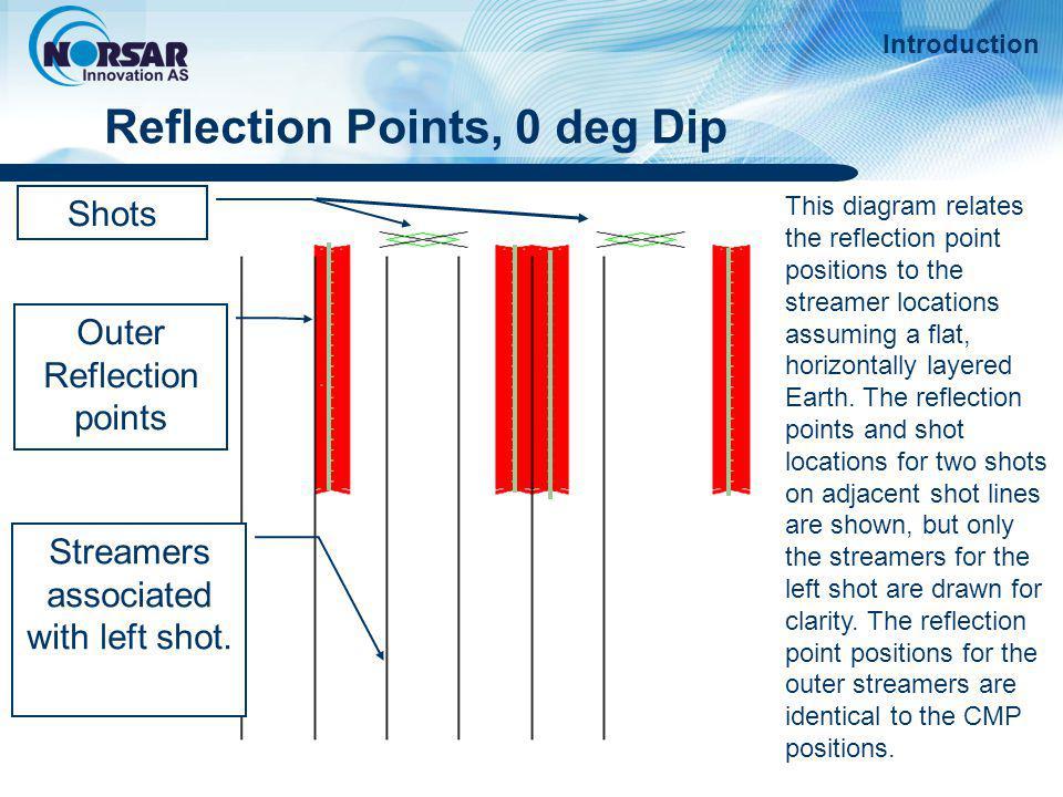 Reflection Points, 0 deg Dip