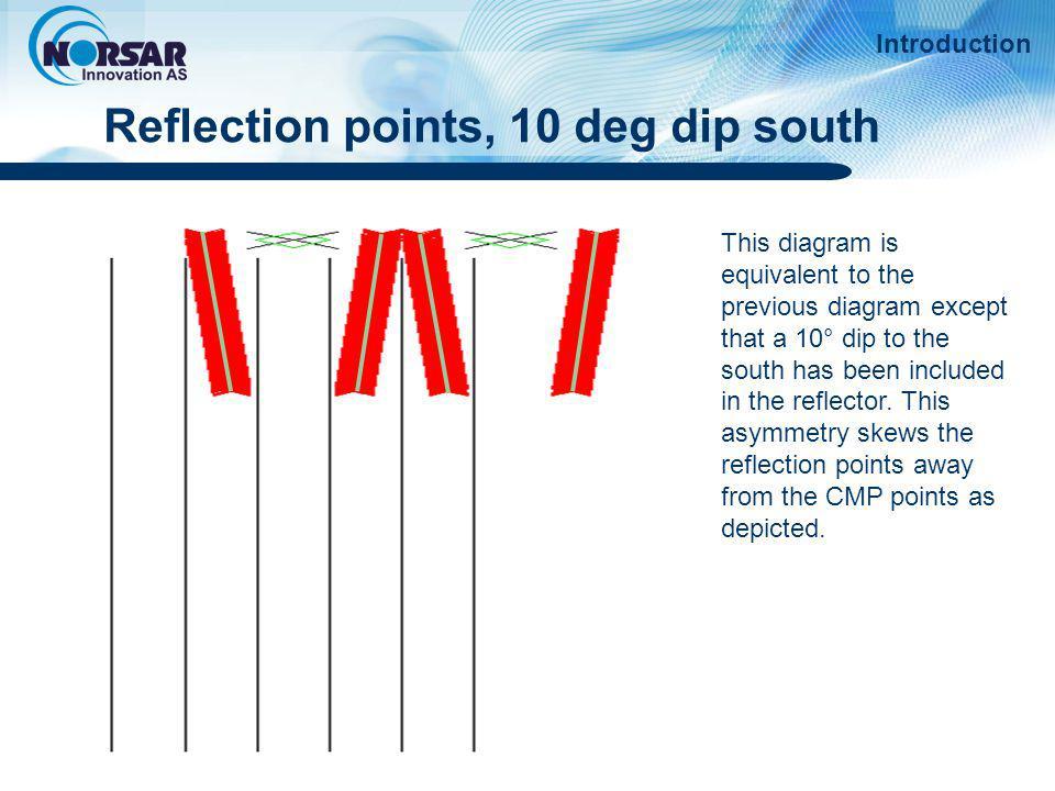 Reflection points, 10 deg dip south