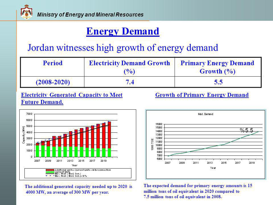 Energy Demand Jordan witnesses high growth of energy demand