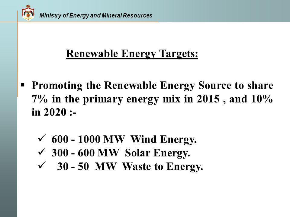 Renewable Energy Targets: