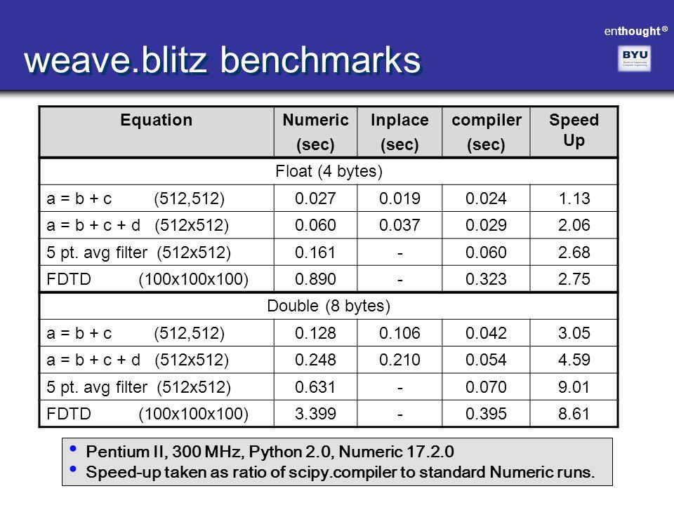 weave.blitz benchmarks