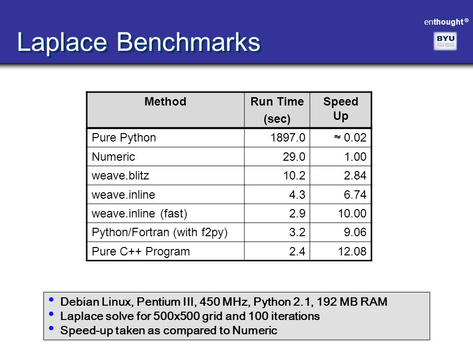 Laplace Benchmarks Method Run Time (sec) Speed Up Pure Python 1897.0
