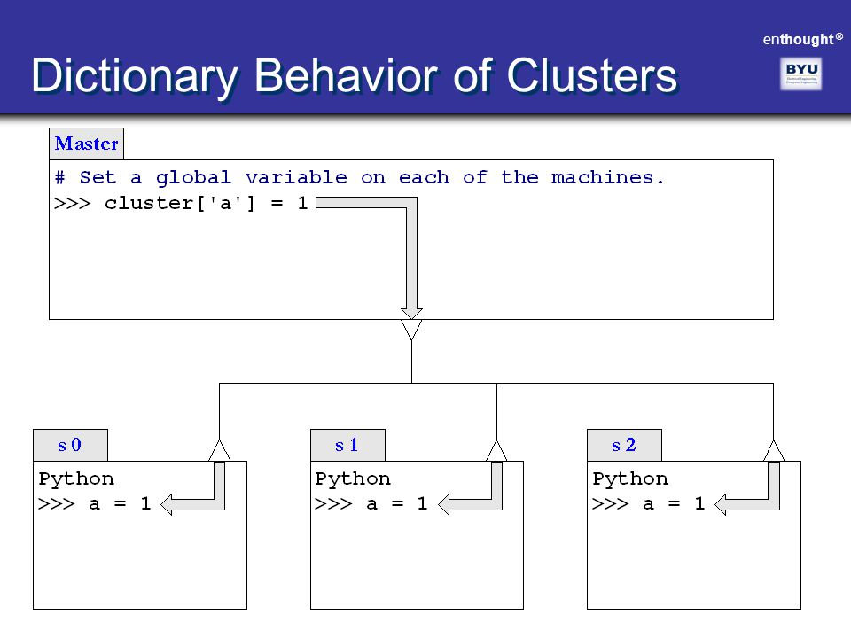 Dictionary Behavior of Clusters