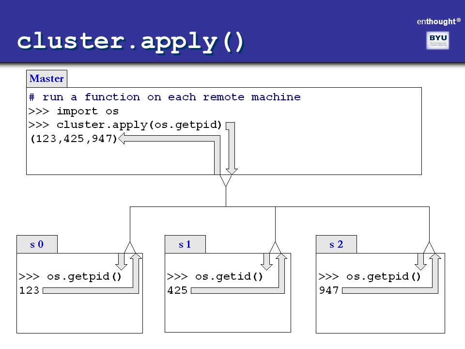 cluster.apply()