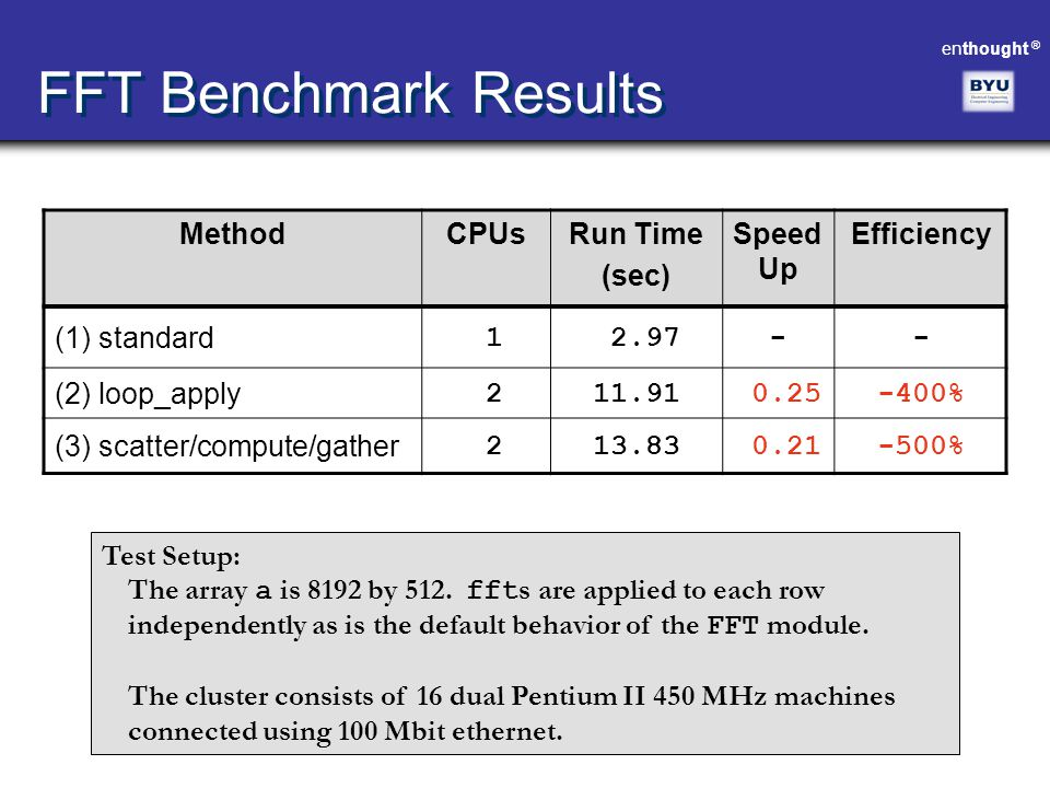 FFT Benchmark Results Method CPUs Run Time (sec) Speed Up Efficiency