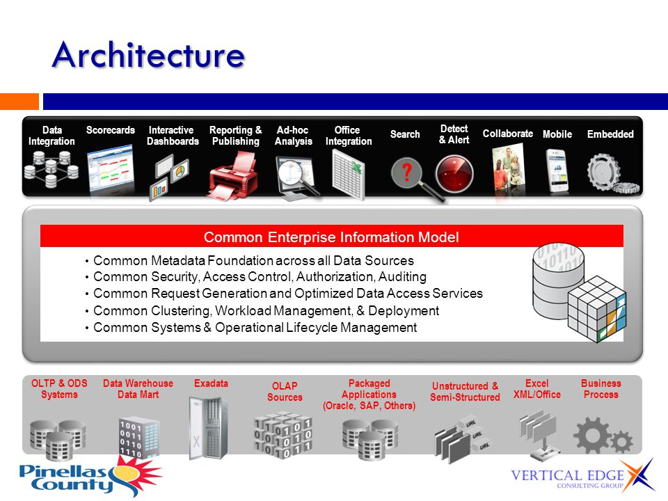 Architecture Common Enterprise Information Model