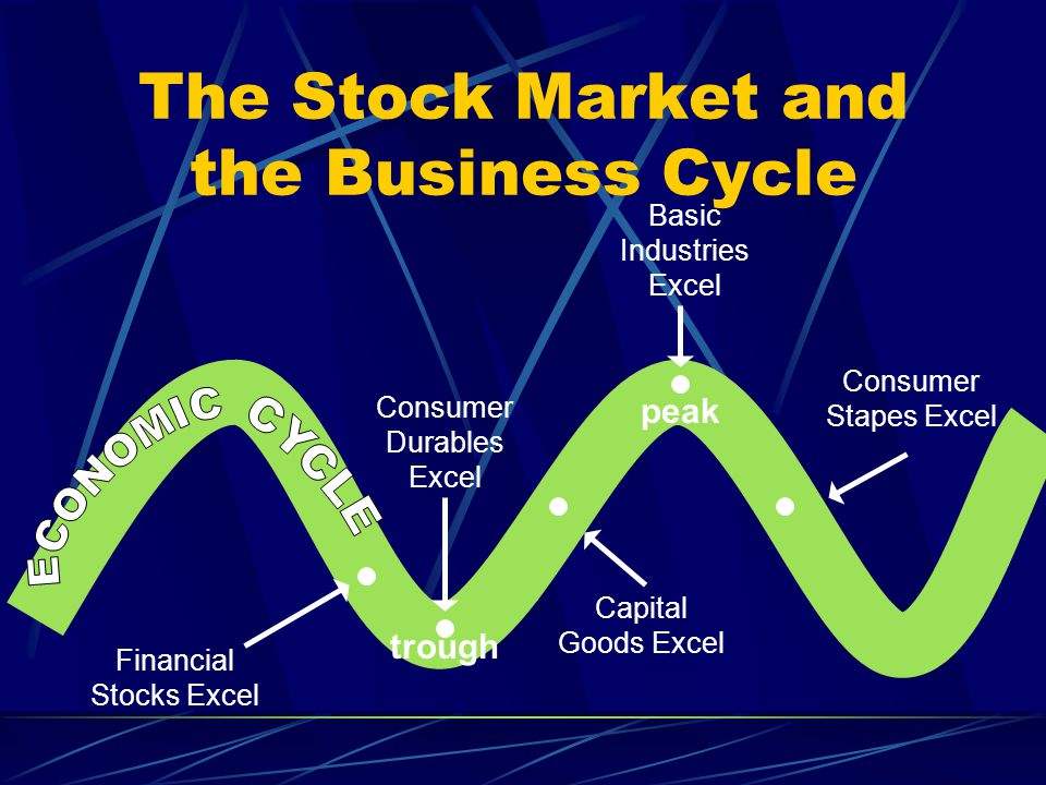 The Stock Market and the Business Cycle