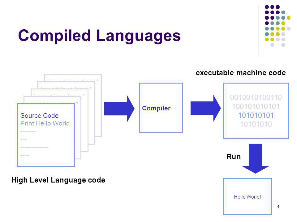 executable machine code High Level Language code