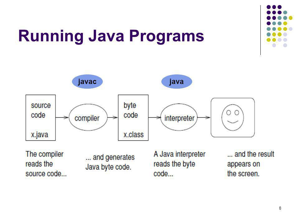 Running Java Programs javac java