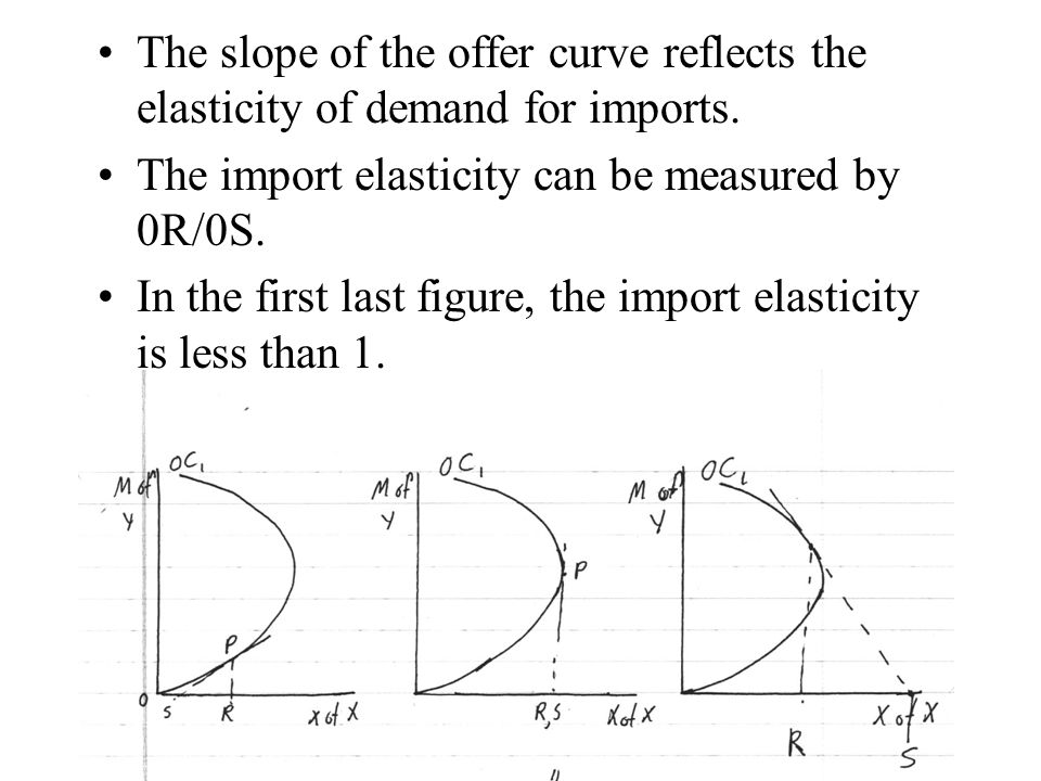 The slope of the offer curve reflects the elasticity of demand for imports.