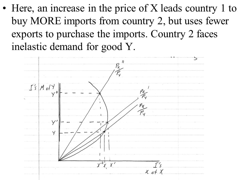 Here, an increase in the price of X leads country 1 to buy MORE imports from country 2, but uses fewer exports to purchase the imports.